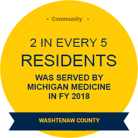 2 in 5 residents were served by Michigan Medicine