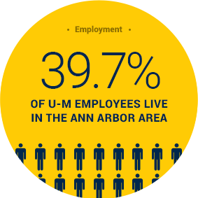 39.7 percent of University of Michigan employees live in the Ann Arbor area