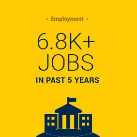5.5k jobs