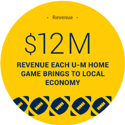 12 Million Home Game Revenue