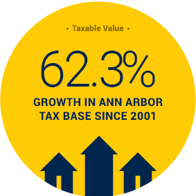 62.3% Tax Base Growth