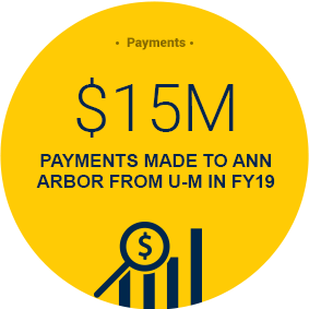 $15 Million payments to Ann Arbor from U-M