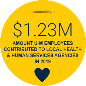 1.23 million contributed to human services